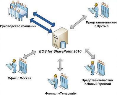 Возможности EOS for SharePoint для распределенного бизнеса: внедренческий опыт «Офис-Док»